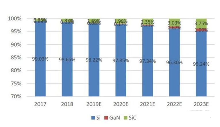 ▲SiC vs GaN vs Si 在电力电子器件中的渗透率