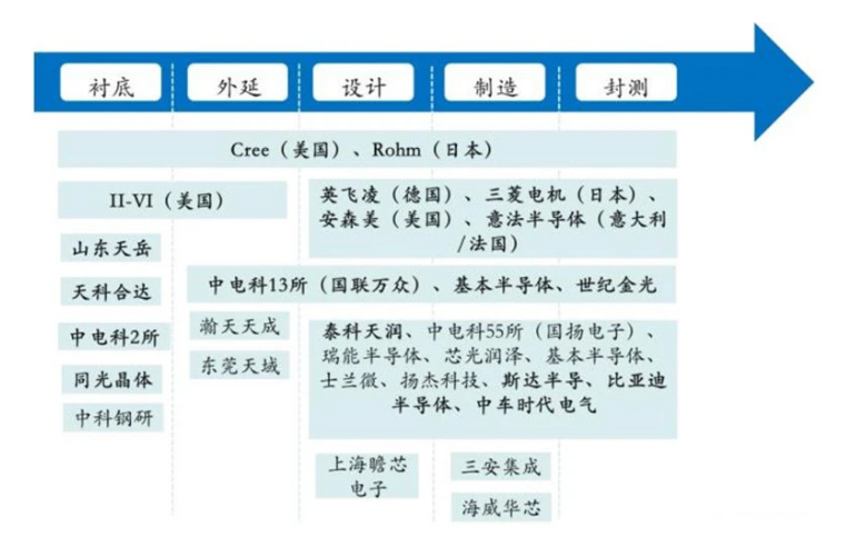 ▲SIC 产业链以及国内外的主要玩家
