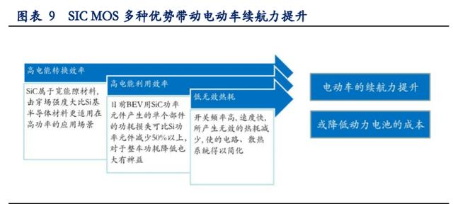 ▲SIC MOS 多种优势带动电动车续航力提升