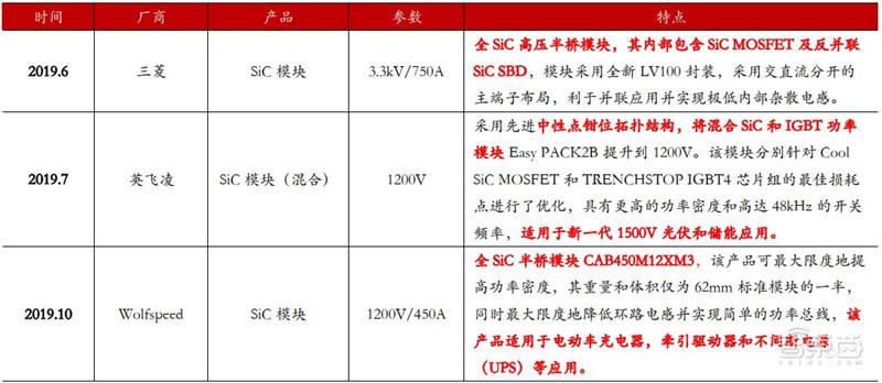 ▲2019 年各个领域的 SiC 模块产品推出情况