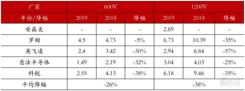 ▲2018-2019 年不同制造商 SiC SBD 产品价格对比 单位(元/A)