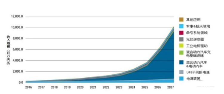 ▲SiC 功率器件市场规模预测