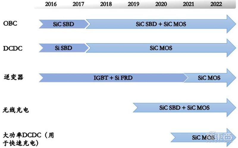 ▲SiC 功率器件在电动车里的渗透时间预测