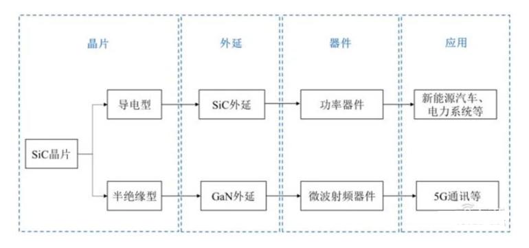 ▲SiC 晶片产业链