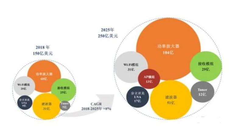 ▲射频器件整体市场规模增长预测