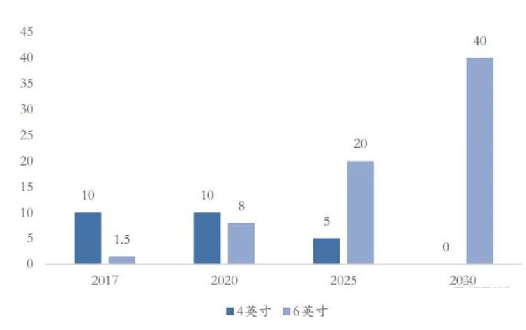 ▲导电型碳化硅衬底市场规模(万片)