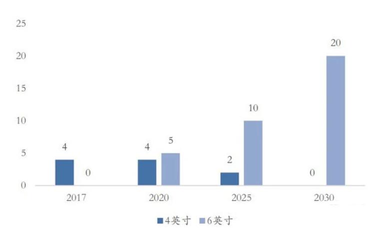 ▲半绝缘碳化硅衬底市场规模(万片)