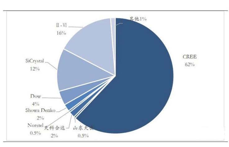▲2018 年导电型碳化硅晶片厂商市场占有率